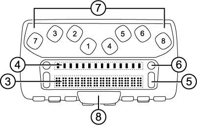 Pogled odozgo na Focus 14 Blue pokazuje Brajeve ćelije, dugmad za postavljanje pokazivača, rockers dugmad za navigaciju, režimska dugmad, Perkins-ova (Brajeva) tastatura i RAZMAKNICA.